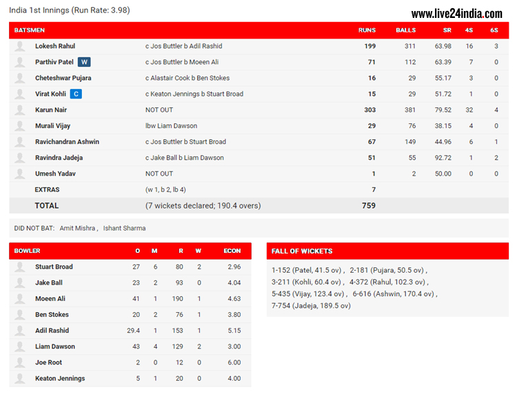 Score Board 1nd Inng India